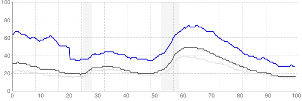 Yuba City, California monthly unemployment rate chart